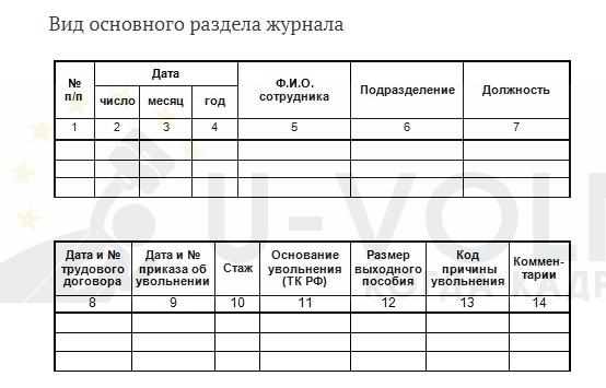 Вид основного раздела журнала учета и регистрации увольнений